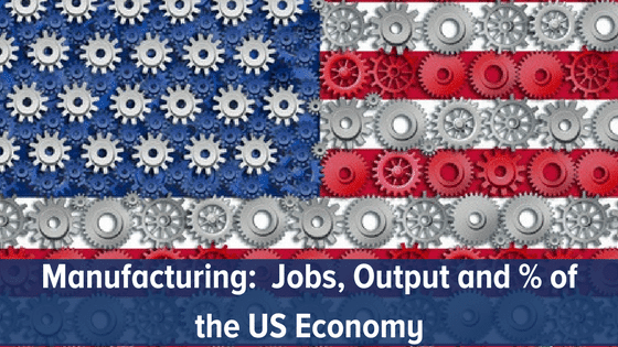 Manufacturing:  Jobs, Output and % of the US Economy